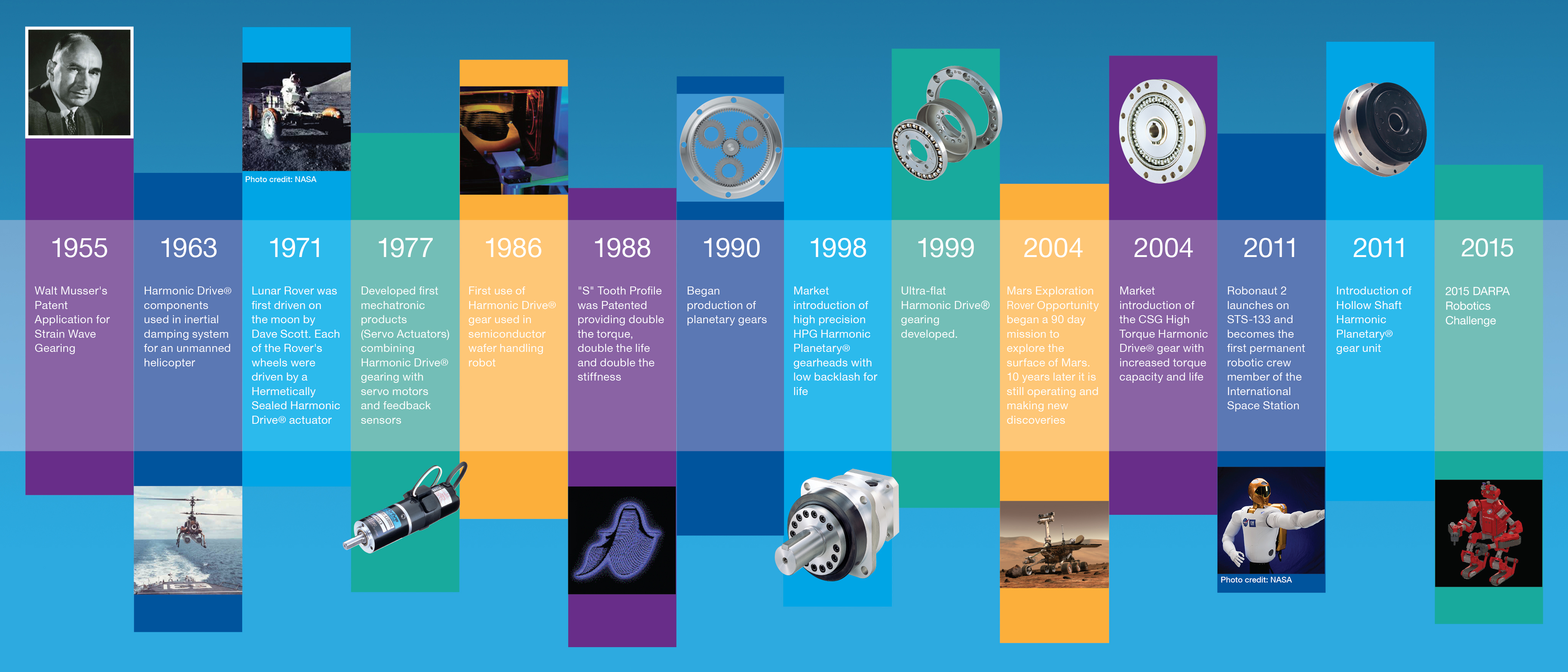Harmonic Drive 174 Gears Over 50 Years Of Experience