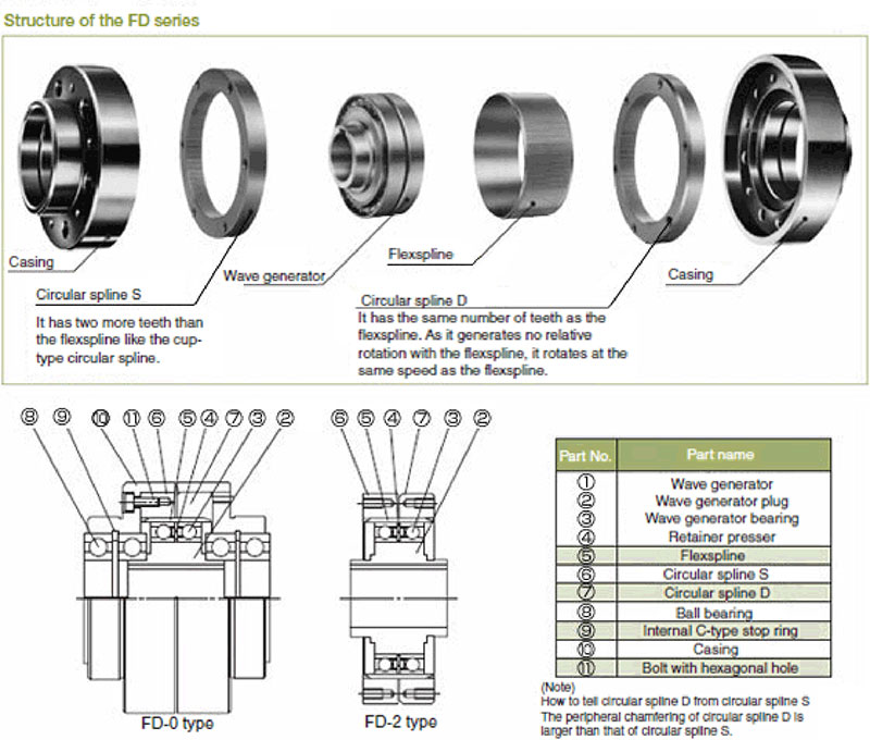 FD-2A Differential Gear | Harmonic Drive