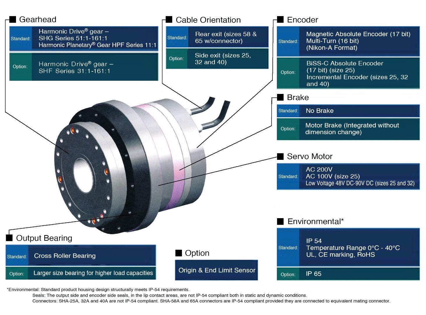 Sha Hollow Shaft Actuator Harmonic Drive Low Voltage Motor Drivers Manual